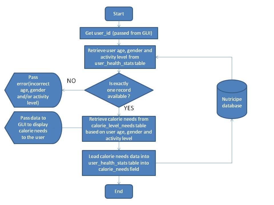 Calorie Needs Algorithm Flow Chart (.jpg)